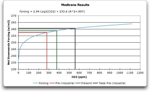 modtrans graph