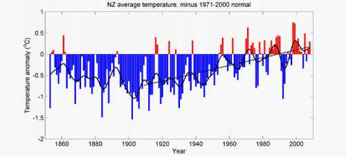official NZ temperature graph from NIWA