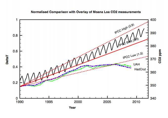 Clive Best IPCC comparison