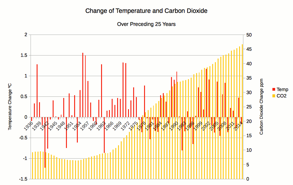 Temperature and Carbon Dioxide Changes Over 25-year Periods