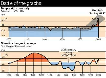 Climategate graphs