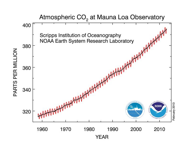CO2 Feb 2013