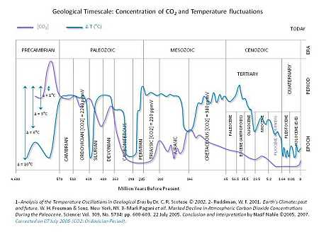 History of CO2 and temperature