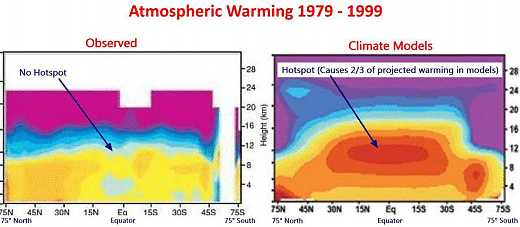 missing tropospheric hotspot