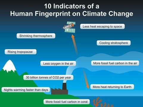 human fingerprints on global warming