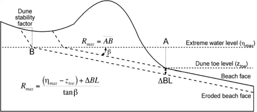 Komar foredune erosion model