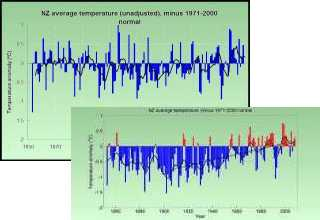 NIWA temp adjustments with scales of justice