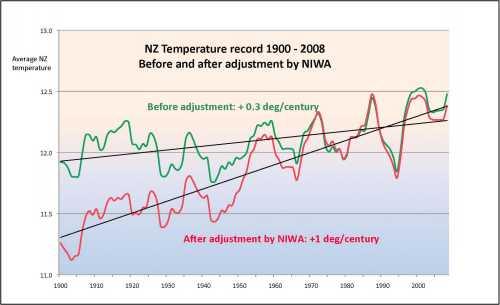 NIWA temperature adjustments, before and after