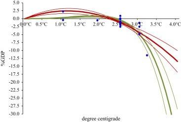 Richard Tol graph