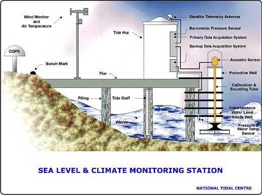 schematic of sea level monitoring station