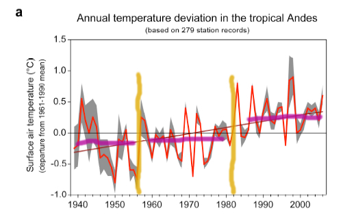 Tropical Andes temperatures 1939-2006