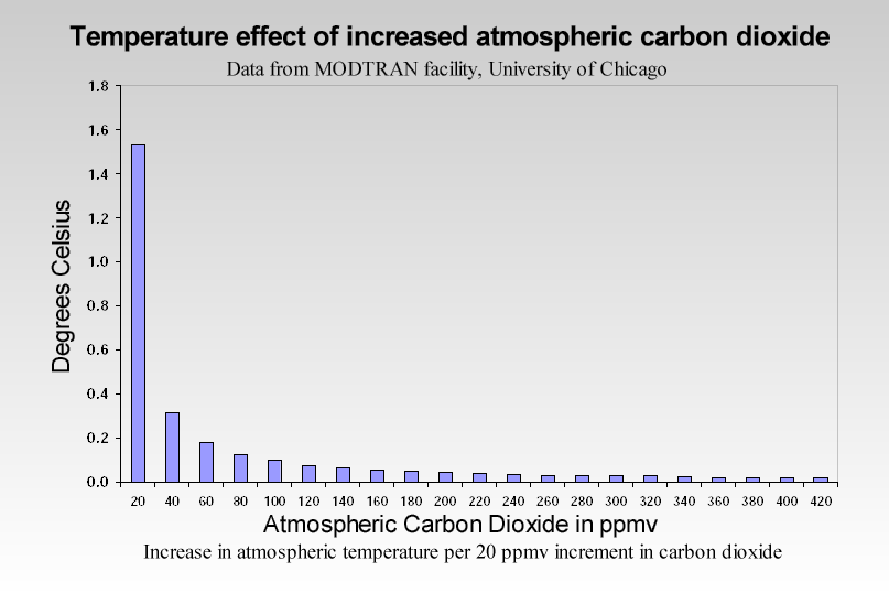 Temperature effect of increased atmospheric CO2