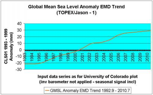 mean sea level emd trend