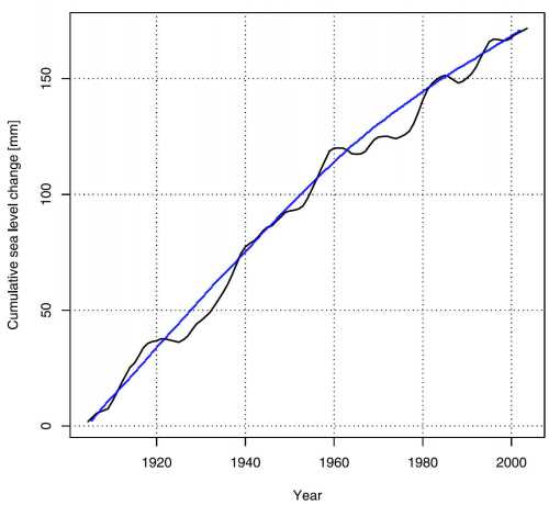 cumulative sea level change