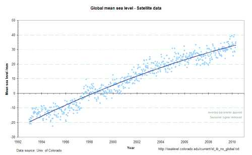 satellite record of global sea level