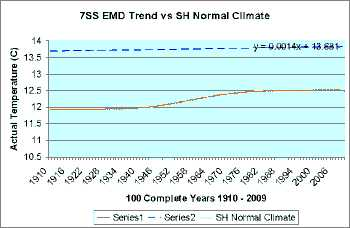 EMD comparison of 7SS and S. Hemisphere temperatures