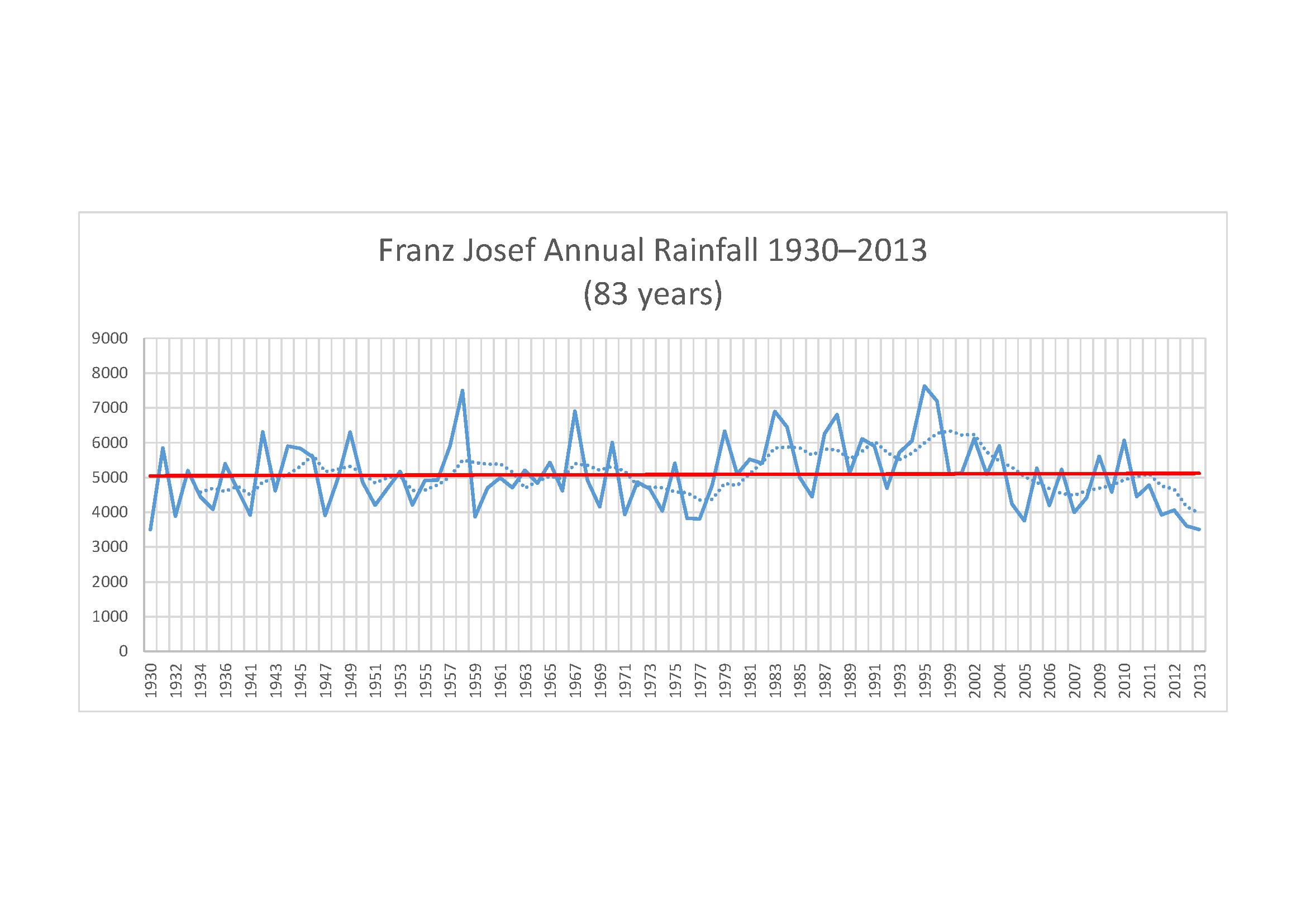 Franz Josef rainfall