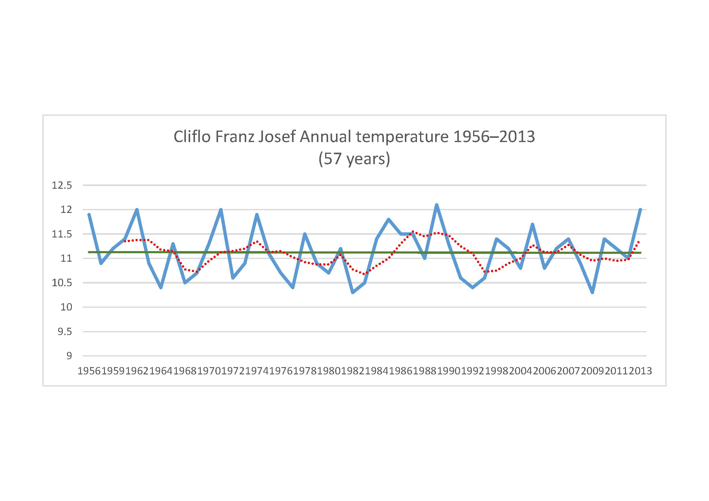 Franz Josef temperature