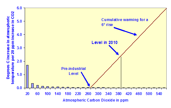 modtrans graph plus temperature from doubling of CO2
