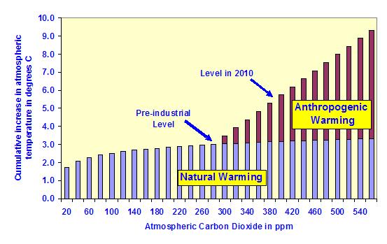 Natural versus agw warming