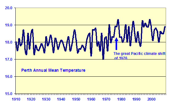 Perth annual mean temperature 1910 – 2010