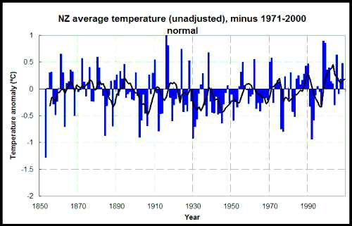 unadjusted NZ temperature graph