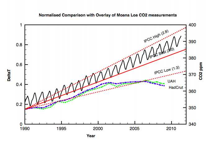 Clive Best IPCC comparison