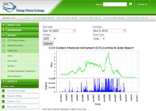 CCX carbon trading price 2004 to 2010