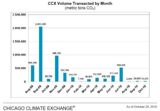 CCX carbon trading volumes Aug 09 to Oct 10