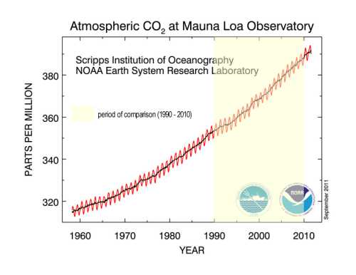atmospheric CO2 levels