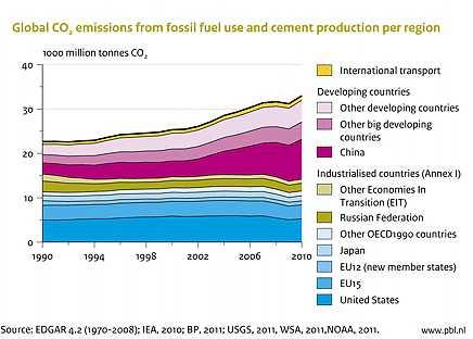 human CO2 emissions
