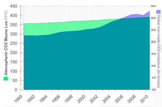 emissions vs. atmos conc