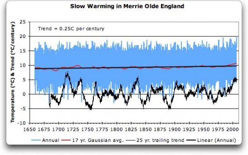 slow warming in England