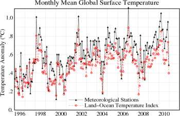 GISS global surface temperature series