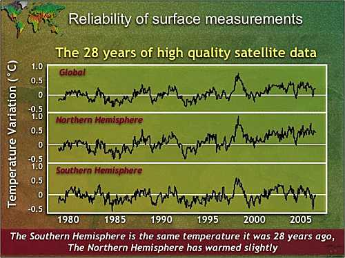 uah global temps by hemisphere