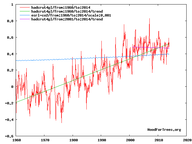 Global temperature 1960-2014 showing atmospheric CO2