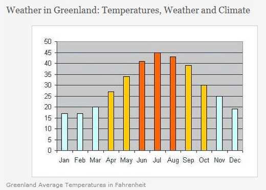Greenland temperatures