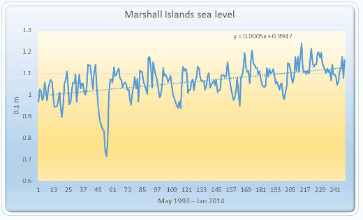 Sea level in Marshall Islands May 1993 to Jan 2014