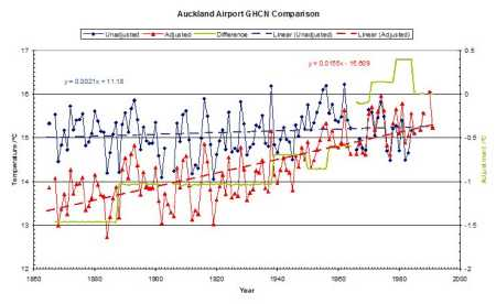 Auckland temperature series with GHCN adjustments