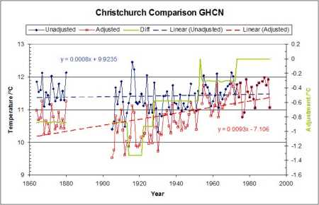 Christchurch temperature series with GHCN adjustments