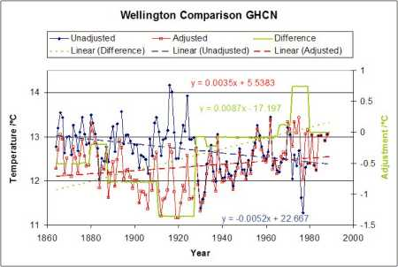Wellington temperature series with GHCN adjustments