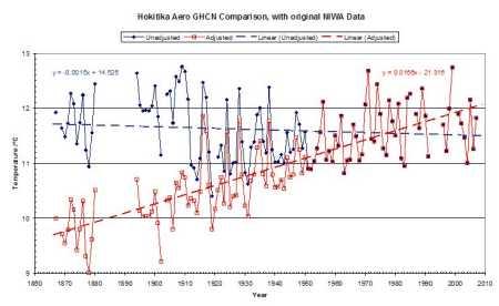 Hokitika temperature series with GHCN adjustments