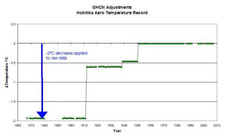 GHCN adjustments to Hokitika temperature series