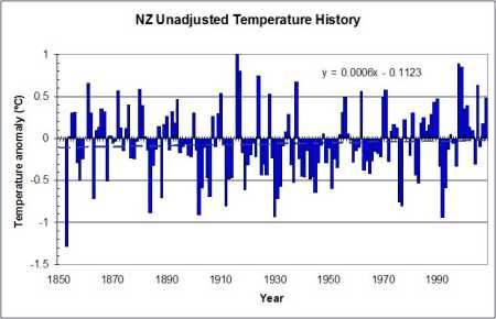New Zealand temperature series without adjustments