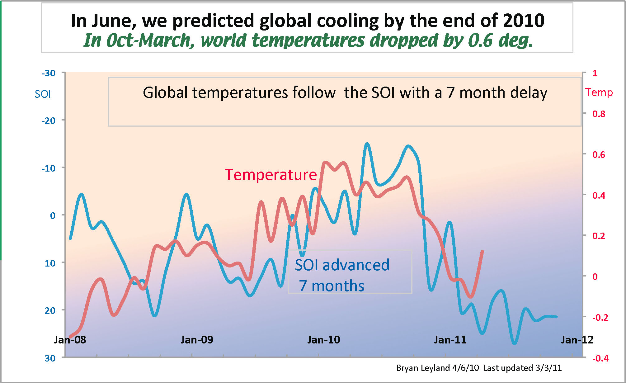 Leyland global temp prediction