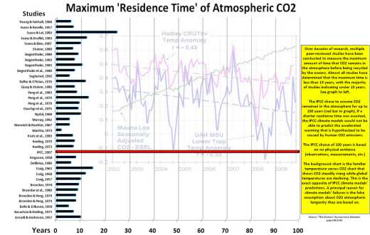 Maximum atmospheric residence times for CO2