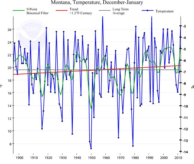 Montana temperature series 1896–2012