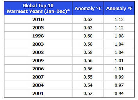 NCDC top-10 Average Global Temps 1998-2010