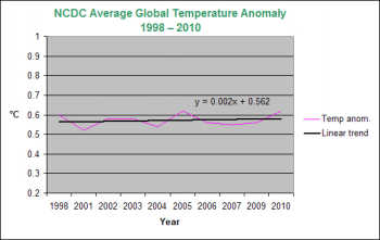top-10 global temps since 1998