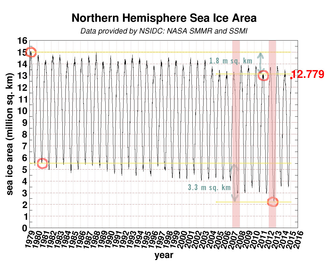 Arctic sea ice record showing amount of maximum loss